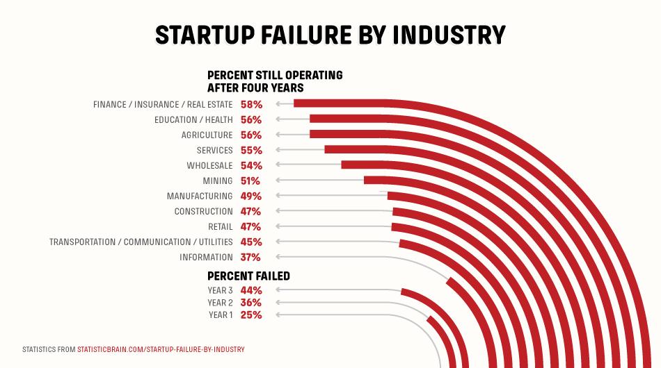 startups failure rate
